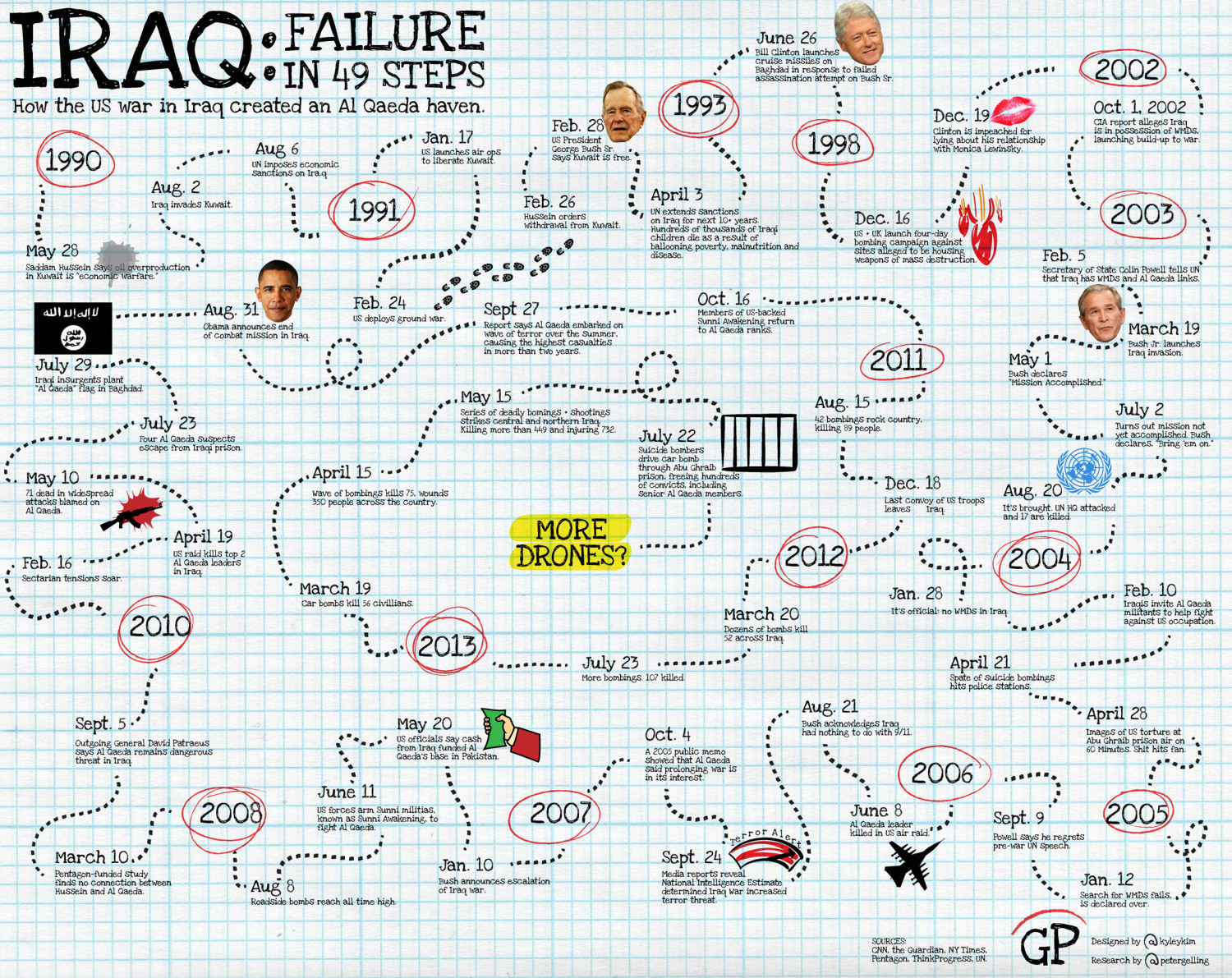 Iraq: Failure in 49 steps Infographic