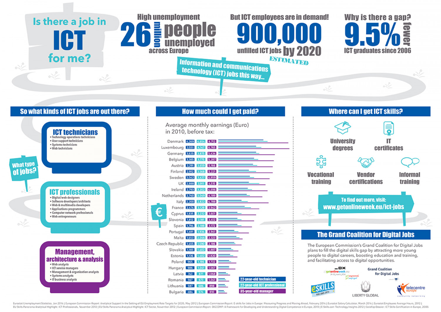 Is There a Job in ICT for me? Infographic