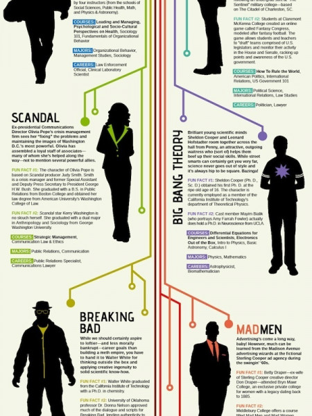Is Your Favorite TV Show the Clue to Your Career? Infographic