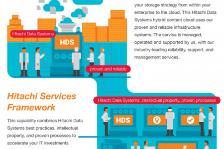 Is a Cloud-Based Solution Right for Your Business? Infographic