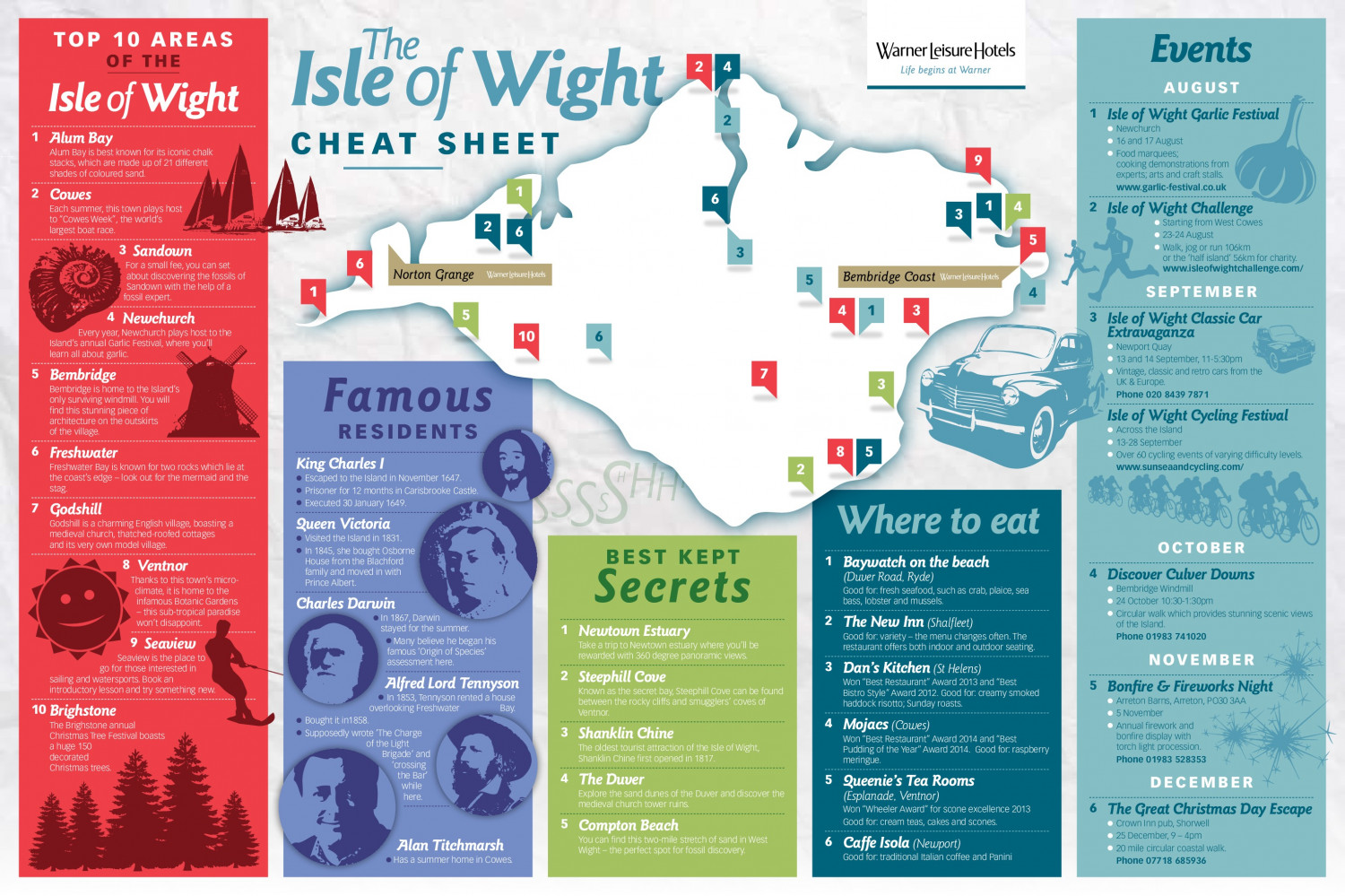 Isle of Wight Cheat Sheet Infographic