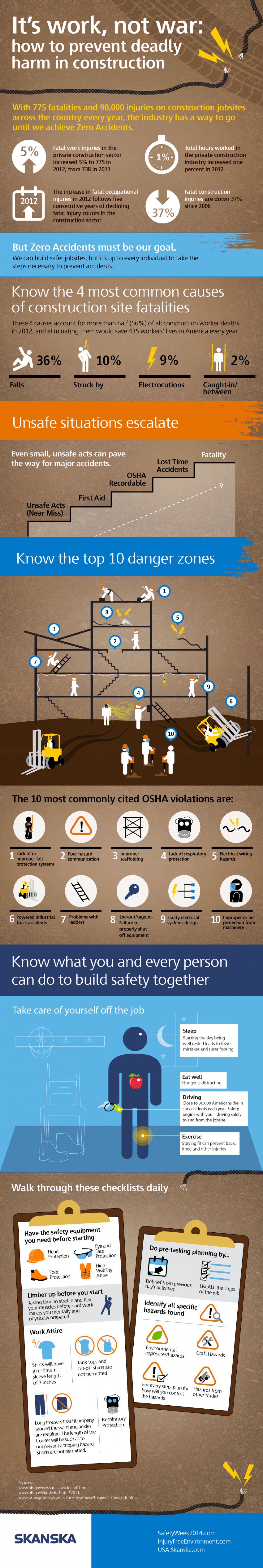 It's Work, Not War: How to Prevent Deadly Harm in Construction Infographic
