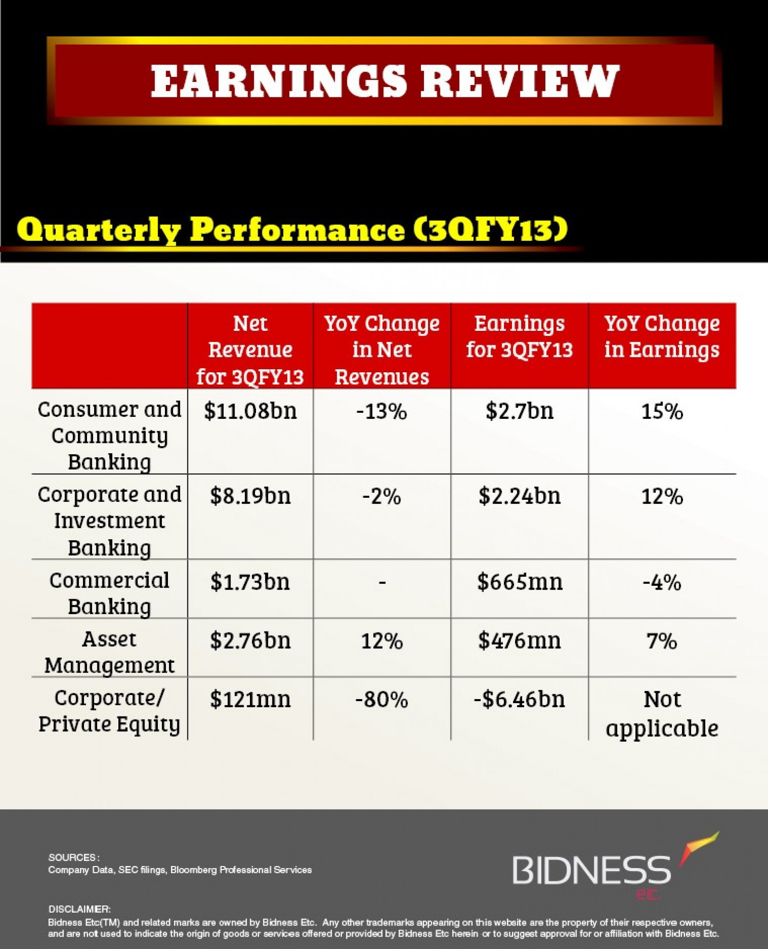 JPMorgan Chase (JPM) Earnings Review Infographic
