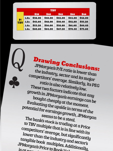 JPMorgan Chase (JPM) Valuation Sheet Infographic