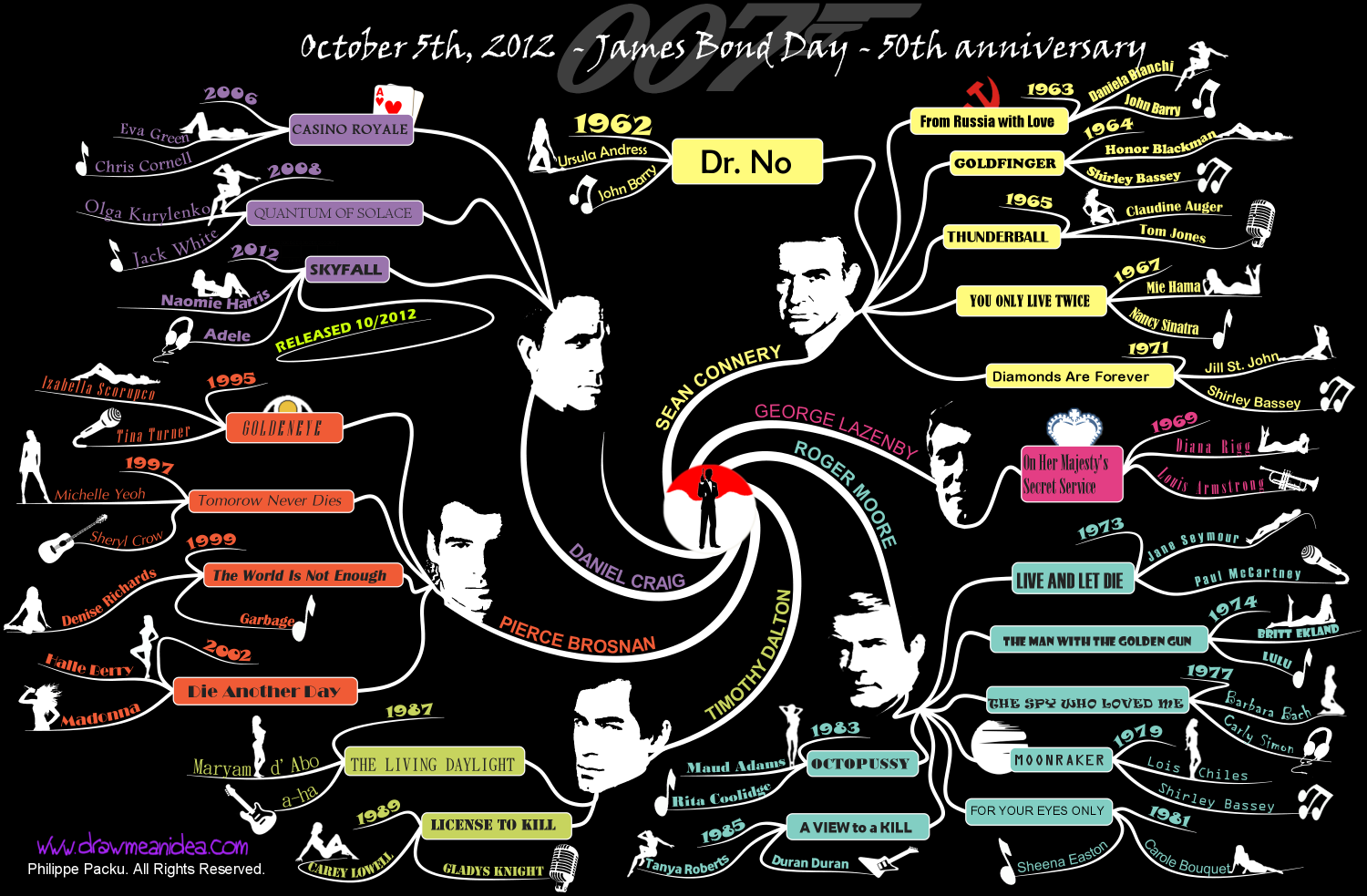 James Bond 50th anniversary mind map Infographic