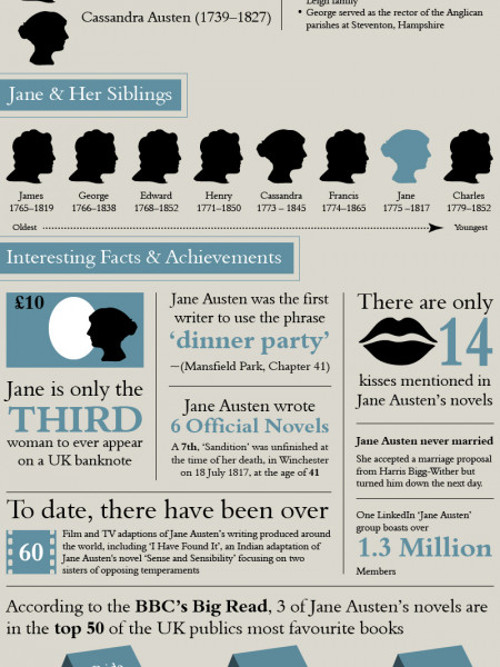 Jane Austen 'Overcoming Pride & Prejudice' Infographic
