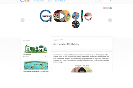 John Venn's 180th Birthday Google Doodle Infographic