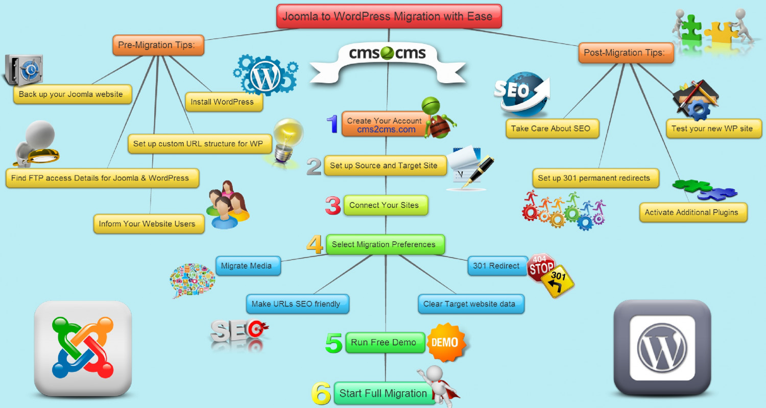 Joomla to WordPress Migration [Mind Mapping] Infographic