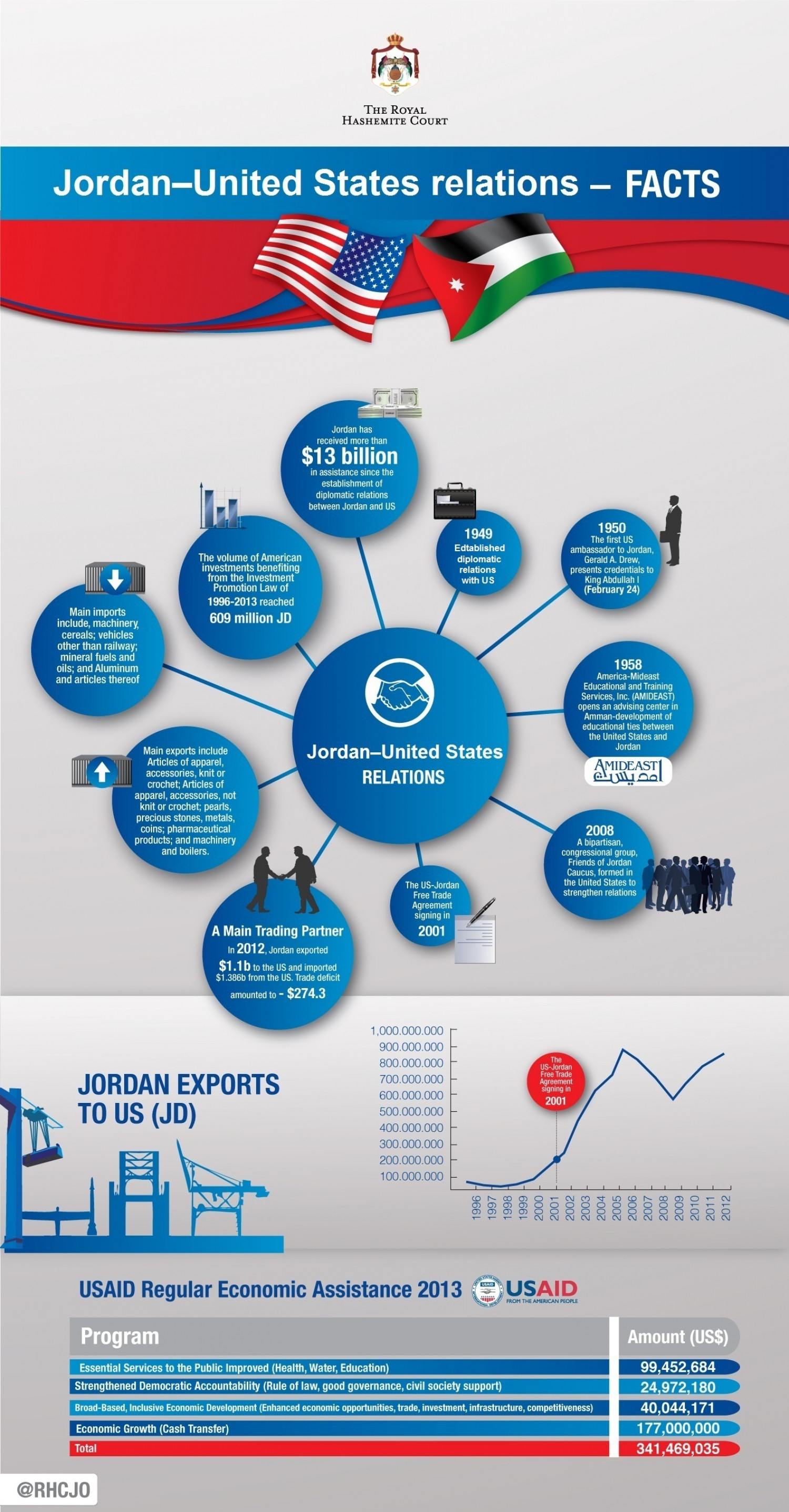 Jordan–United States relations - Facts Infographic