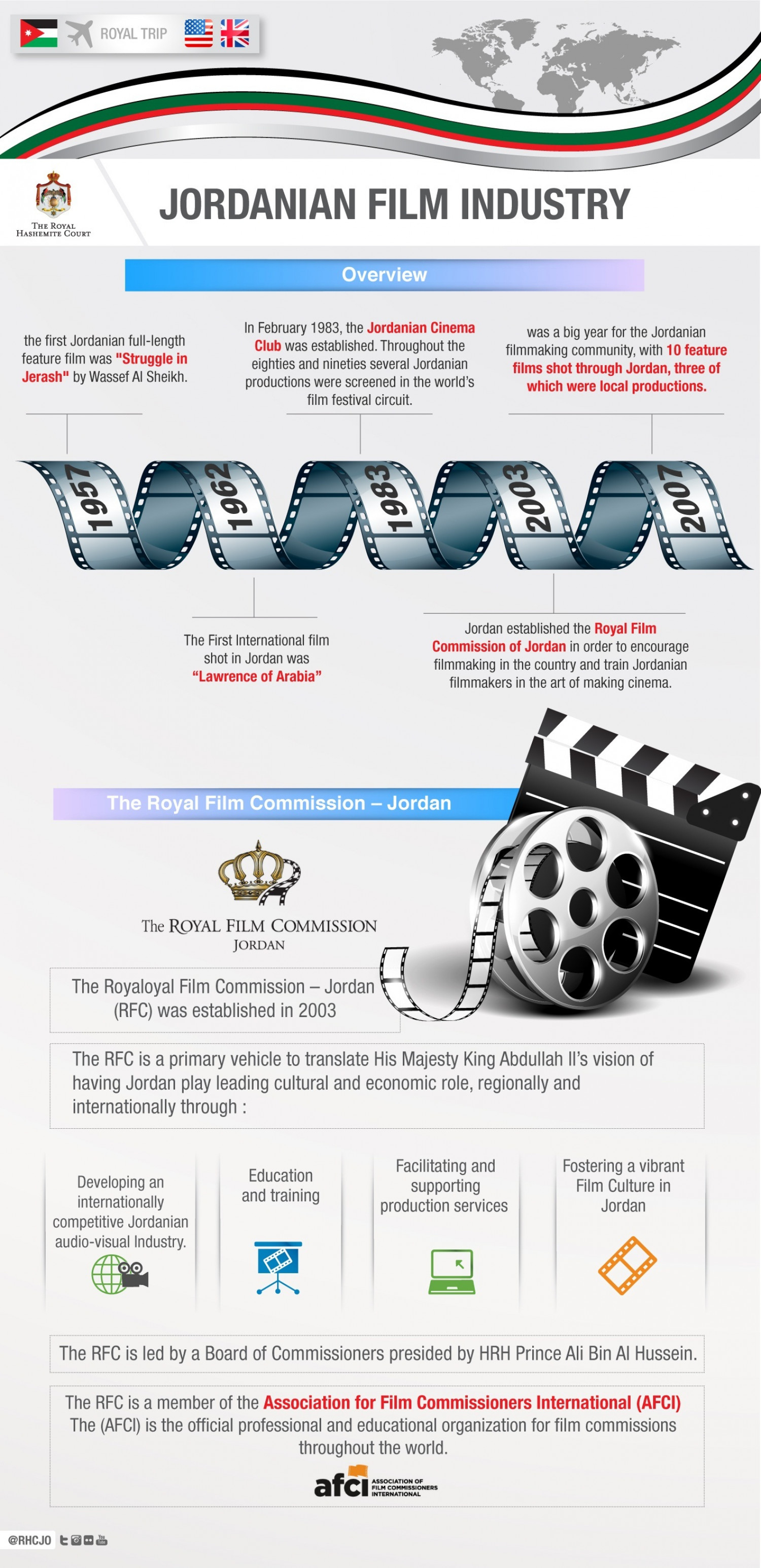 Jordanian Film Industry  Infographic