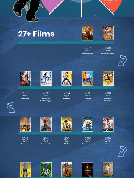 Jr NTR (Indian Actor) Biography Infographic Infographic