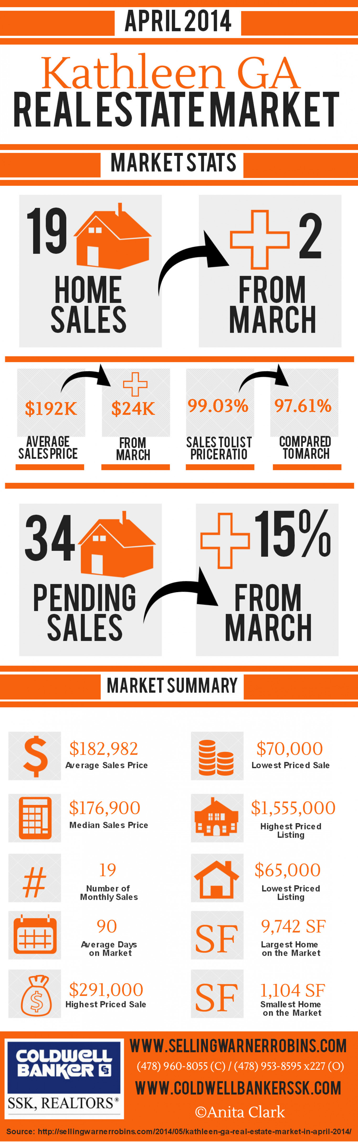 Kathleen GA Real Estate Market in April 2014 Infographic