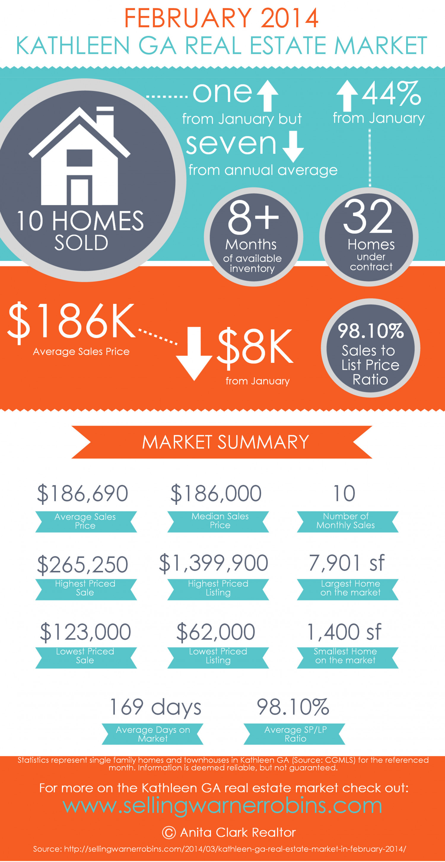 Kathleen GA Real Estate Market in February 2014 Infographic