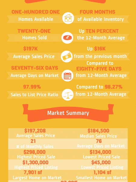 Kathleen GA Real Estate Market in February 2015 Infographic