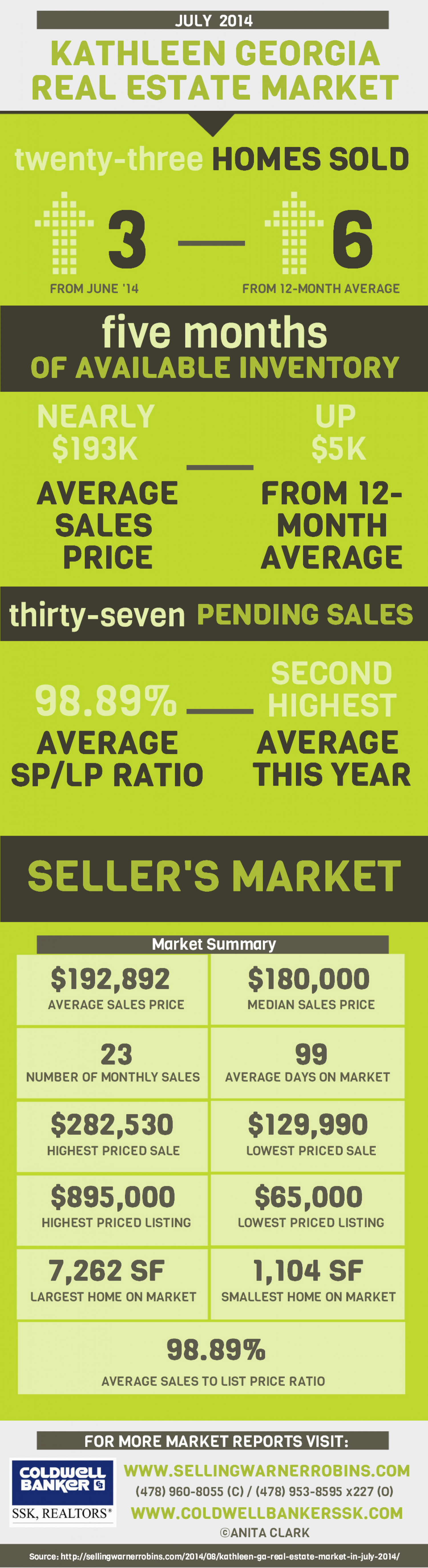 Kathleen GA Real Estate Market in July 2014 Infographic
