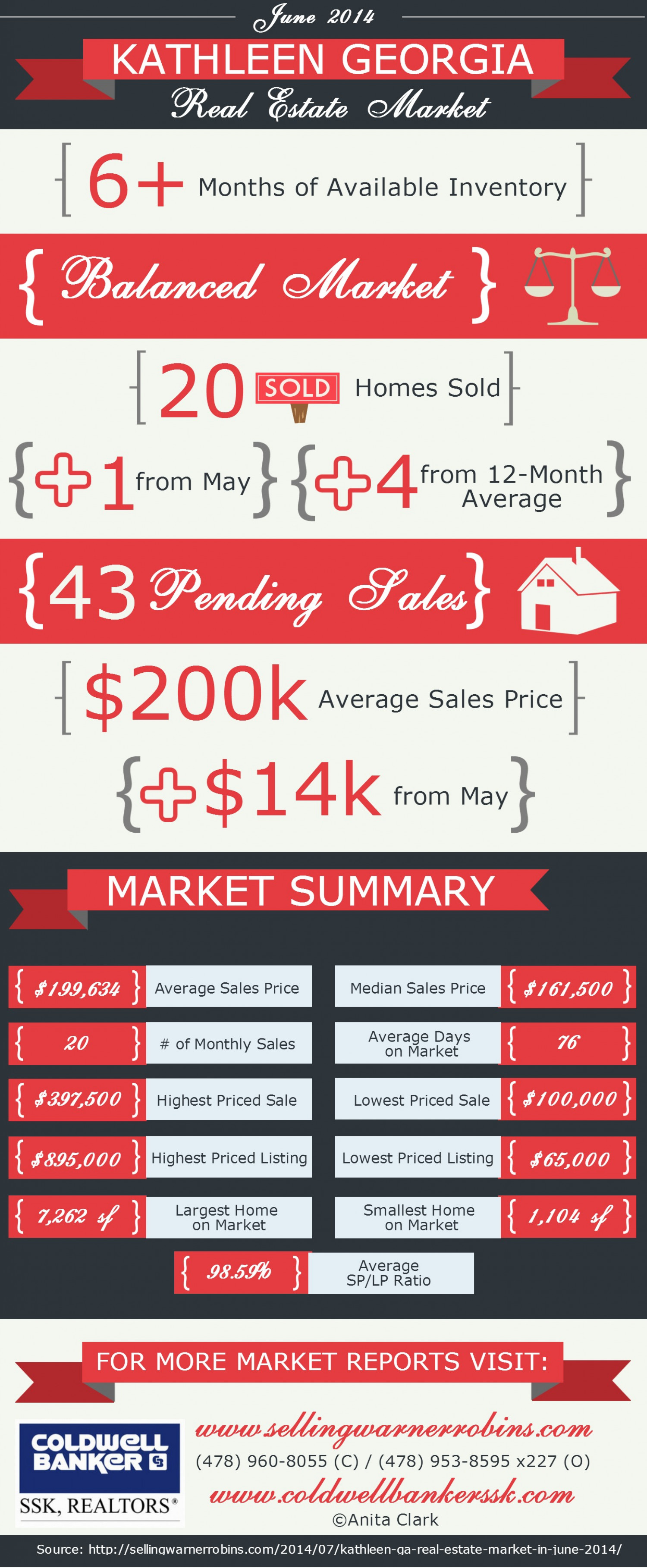 Kathleen GA Real Estate Market in June 2014 Infographic