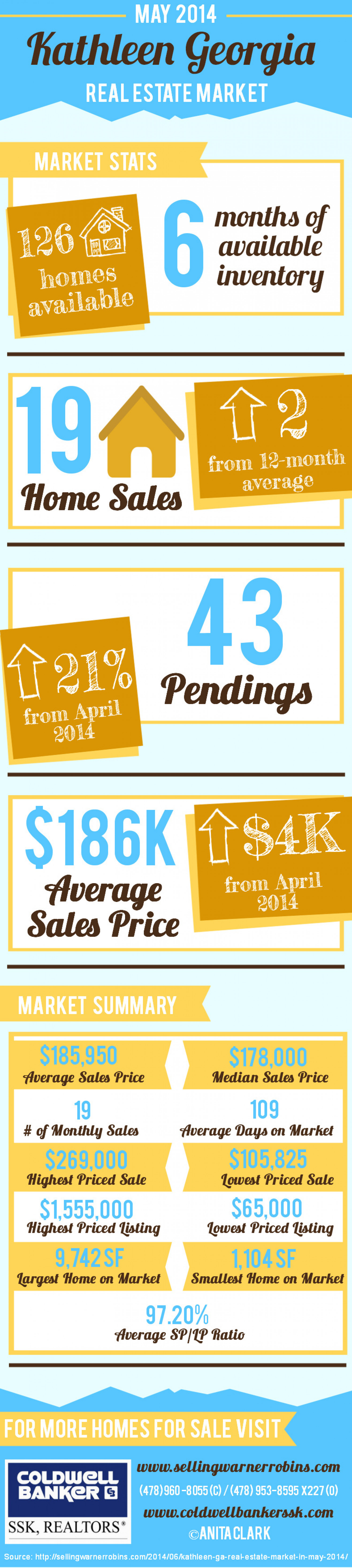 Kathleen GA Real Estate Market in May 2014 Infographic