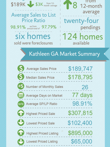 Kathleen GA Real Estate Market in September 2014  Infographic