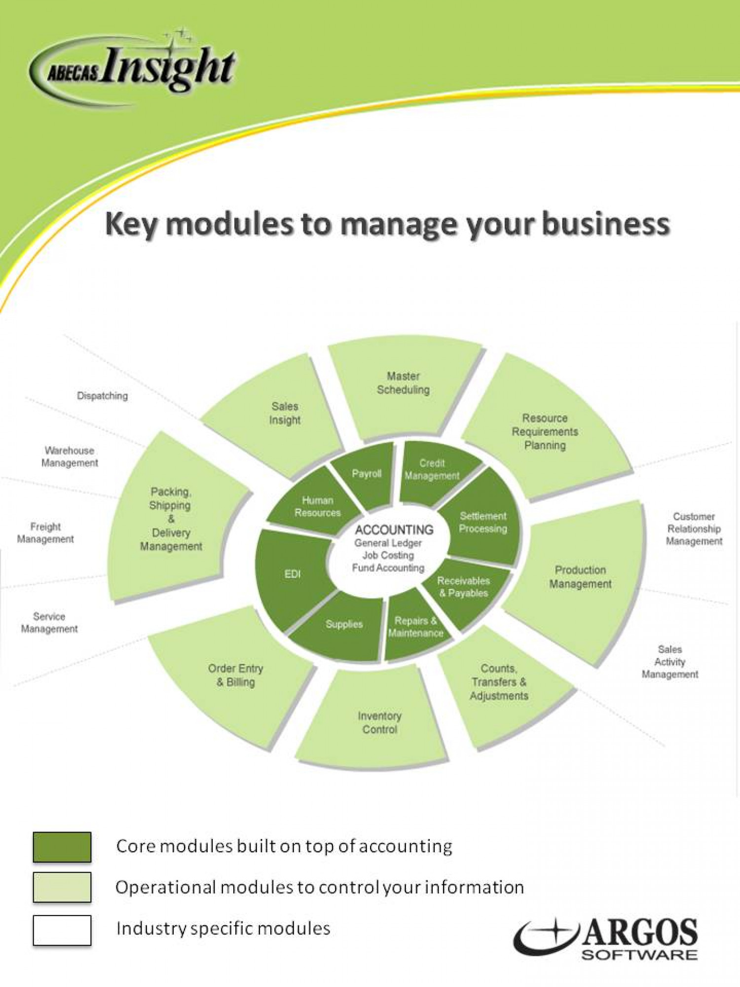 The Key elements to manage your Business Infographic