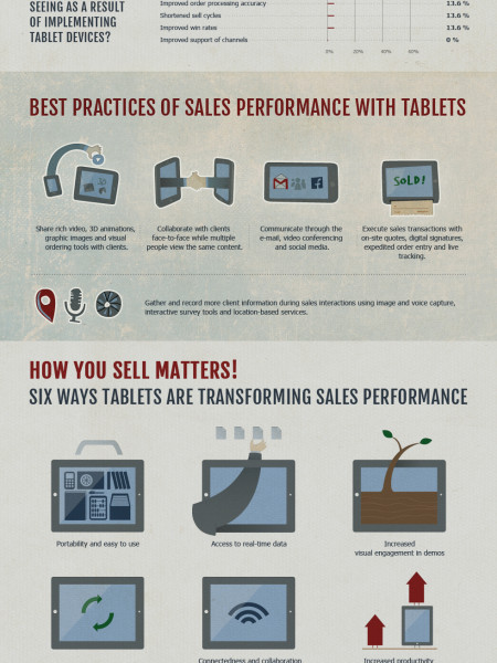 Killing secrets of sales performance Infographic