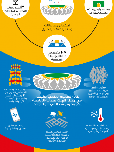 King Abdullah Sports City Infographic