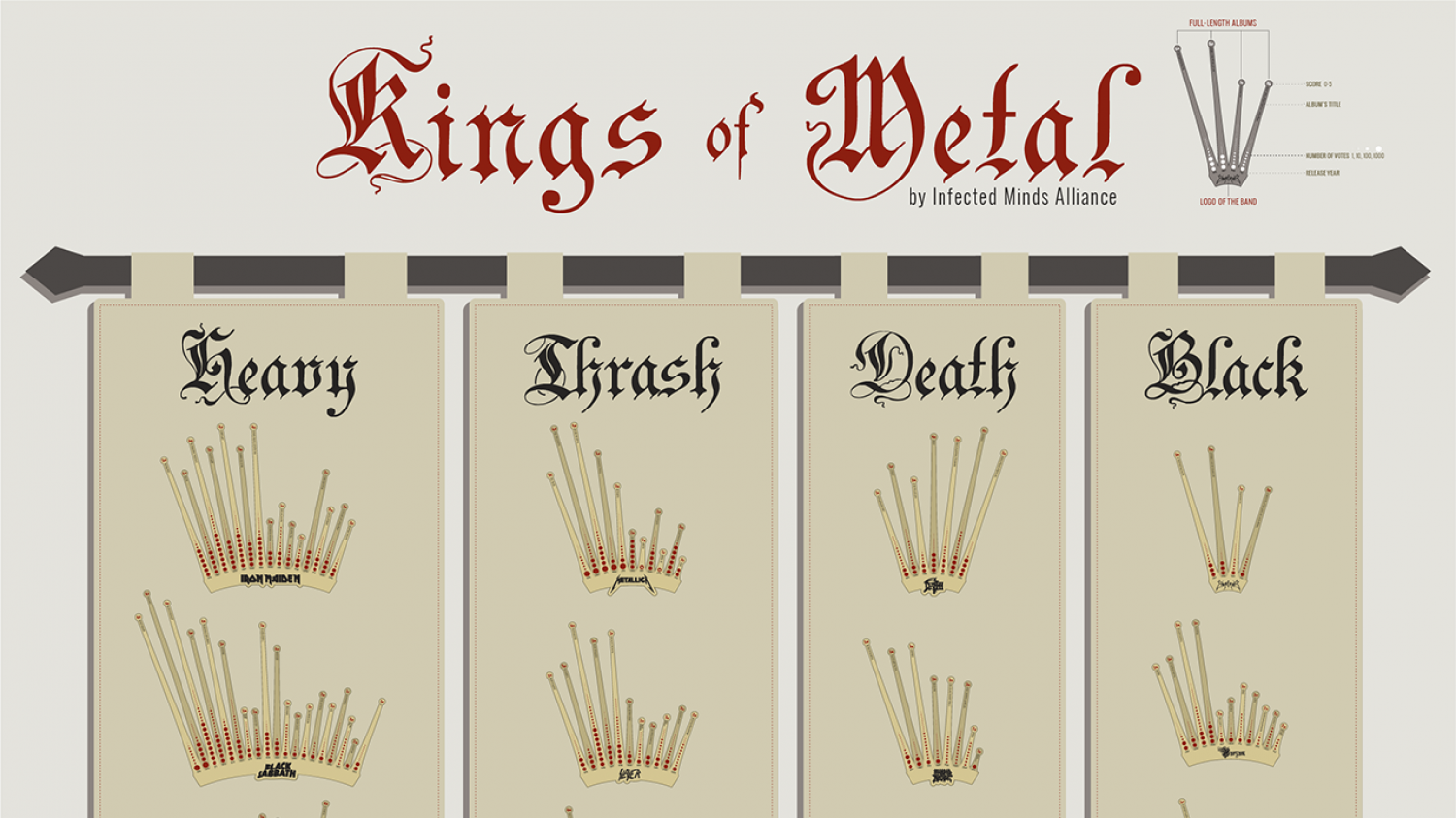 Kings of Metal Infographic