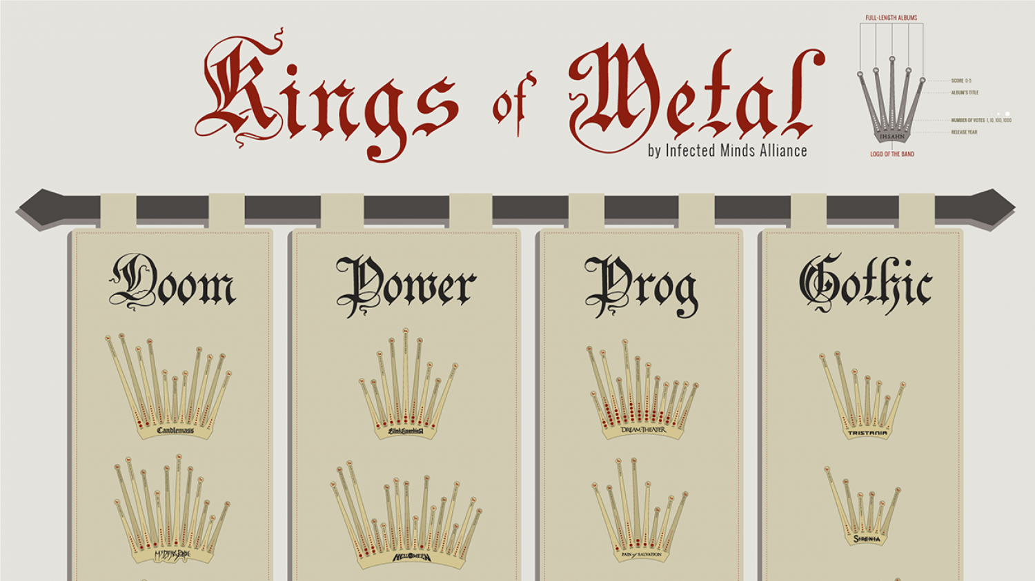 Kings of Metal 2 Infographic