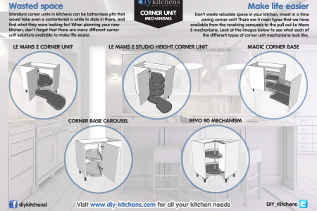 Kitchen corner unit mechanisms Infographic