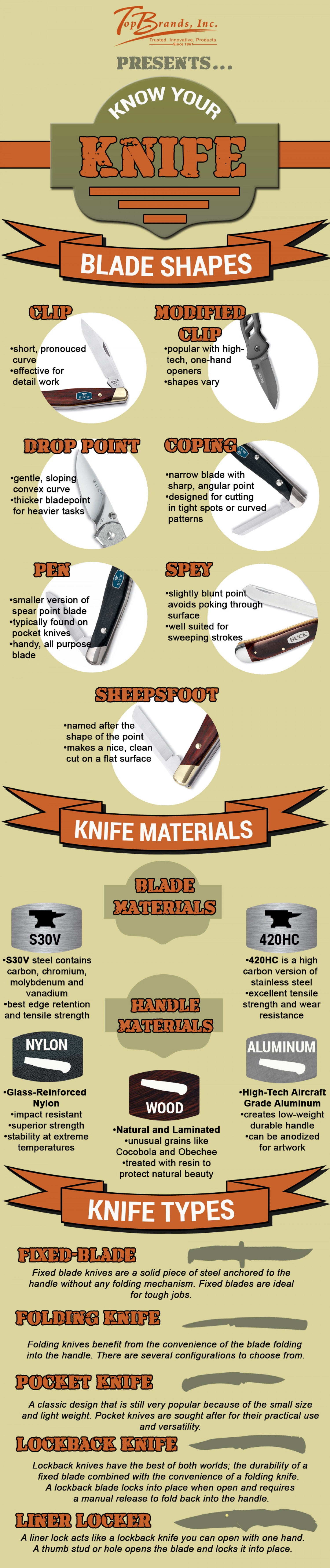 Know Your Knife Infographic