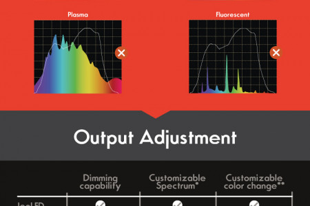 LED vs HPS vs Plasma vs Fluorescent Infographic
