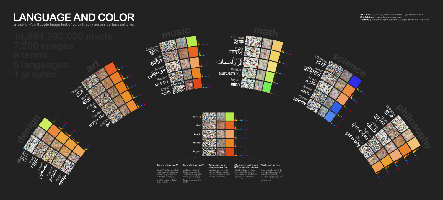 Language and Color Infographic