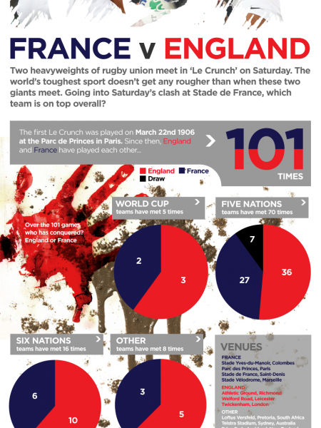 Le Crunch 2016:  France v England Infographic