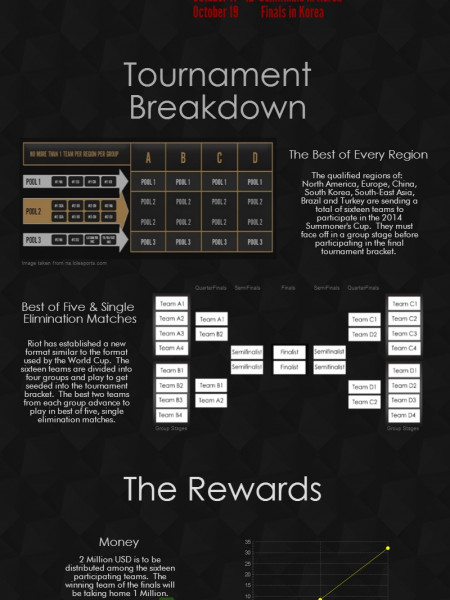 League of Legends World Championship Guide Infographic