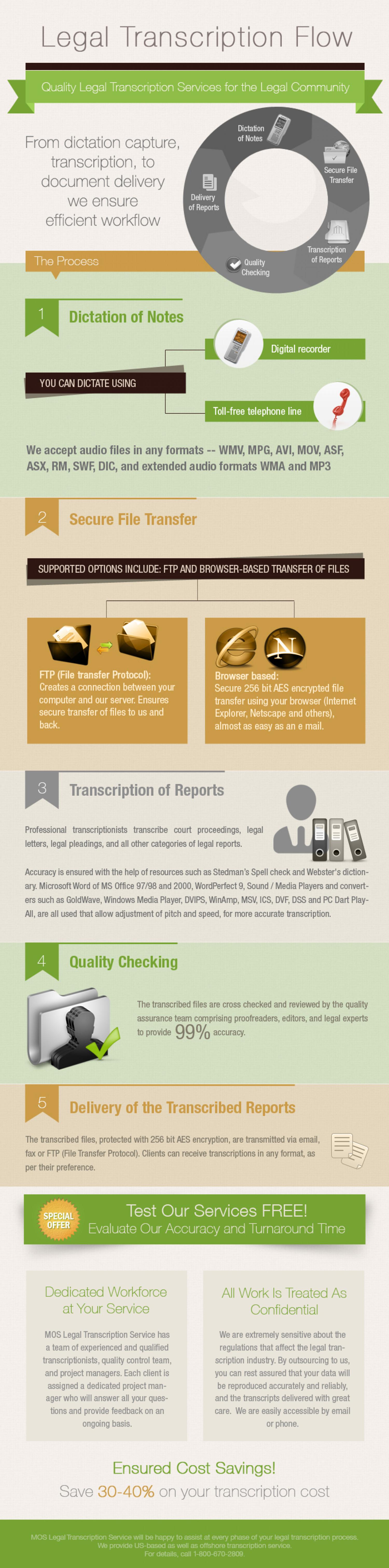 Legal Transcription Flow Infographic