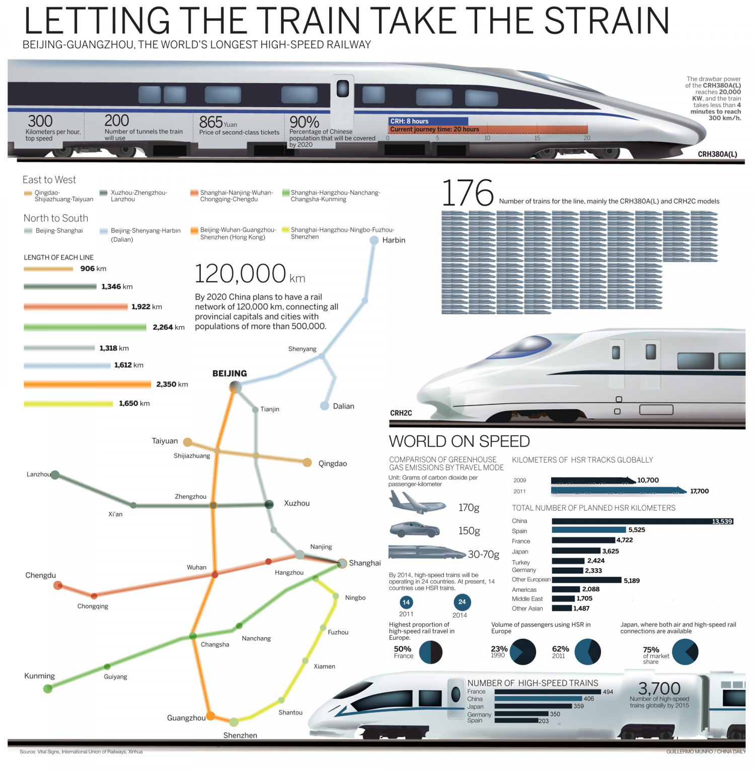 Let the train take the strain Infographic