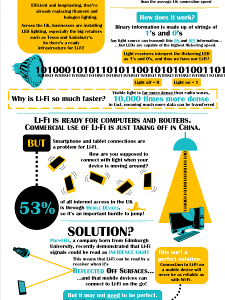 Li-Fi - How Does It Work? Infographic