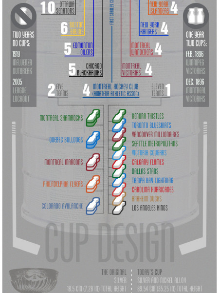 Lords of the Stanley Cup Infographic