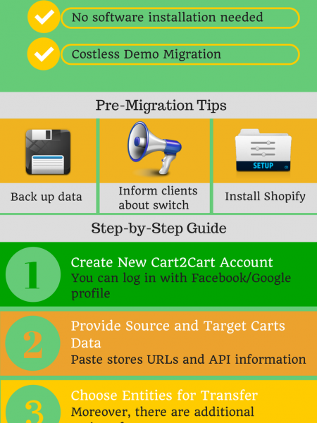 Magento Go to Shopify Migration Infographic