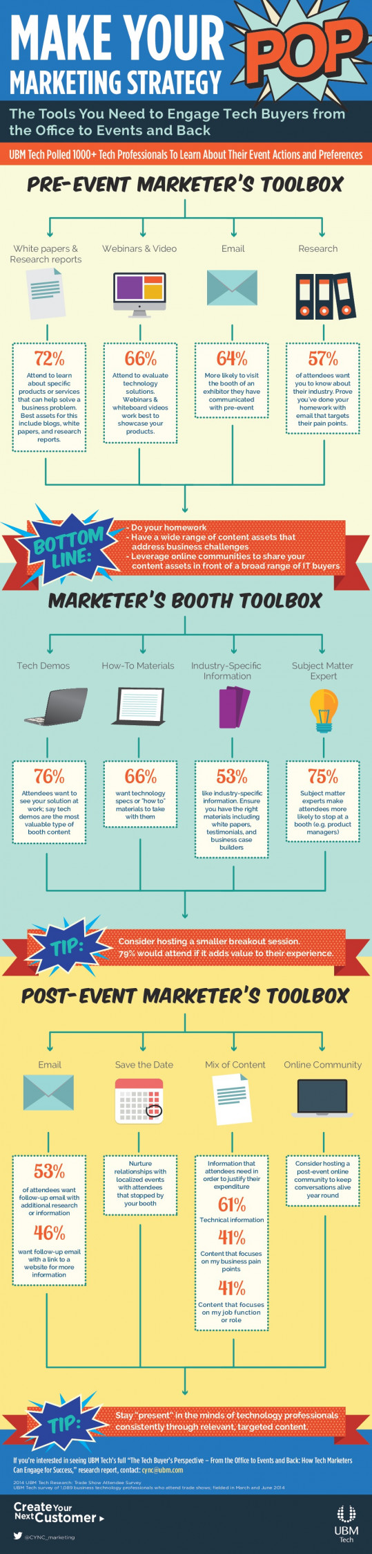 Infographic: Make Your Marketing Strategy POP