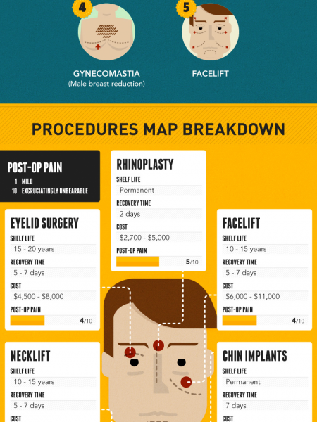 Male Plastic Surgery: Facts, Costs and Figures Infographic