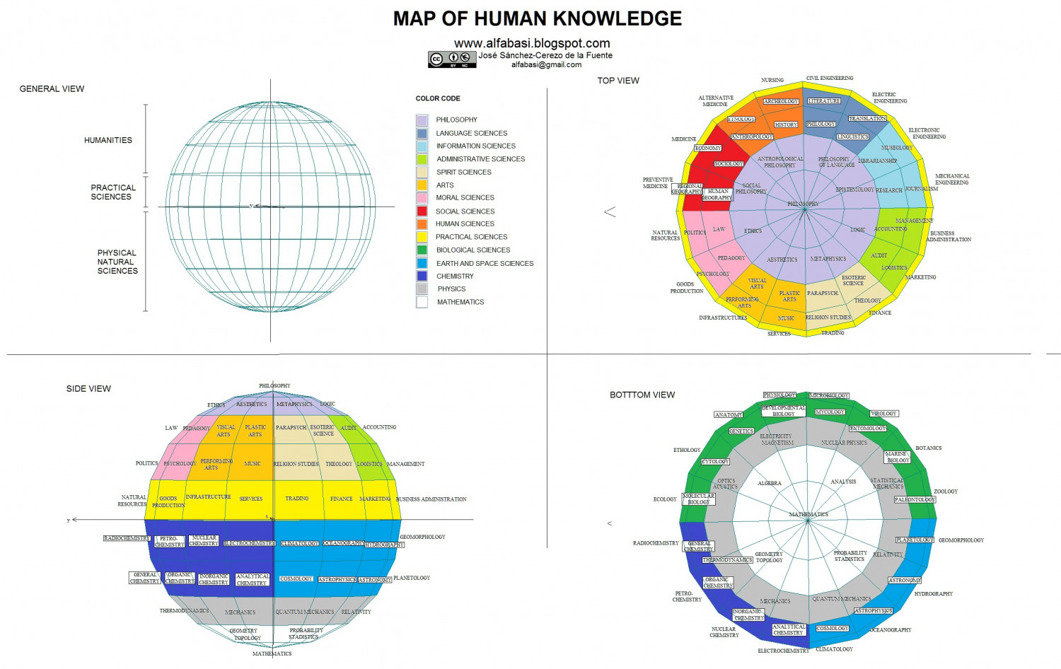 Map of human knowledge Infographic