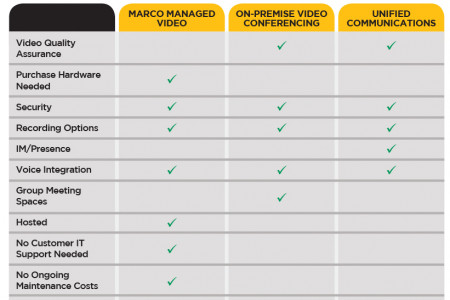 Marco Video Conferencing: Comparison Chart  Infographic