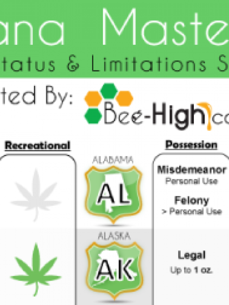 Marijuana Master Chart: State-by-State Legal Status and Limitations Infographic