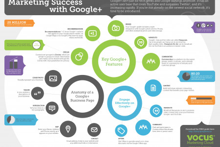 Marketing Success with Google+ Infographic