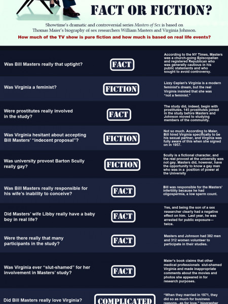 Masters of Sex: Fact, Fiction or True Story? Infographic