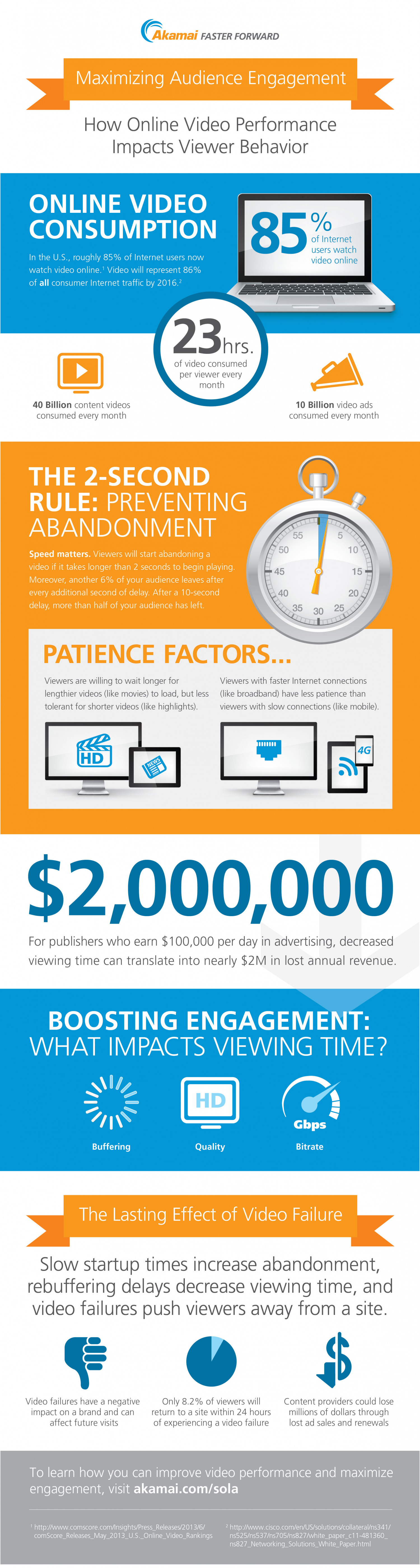 Maximizing Audience Engagement Infographic