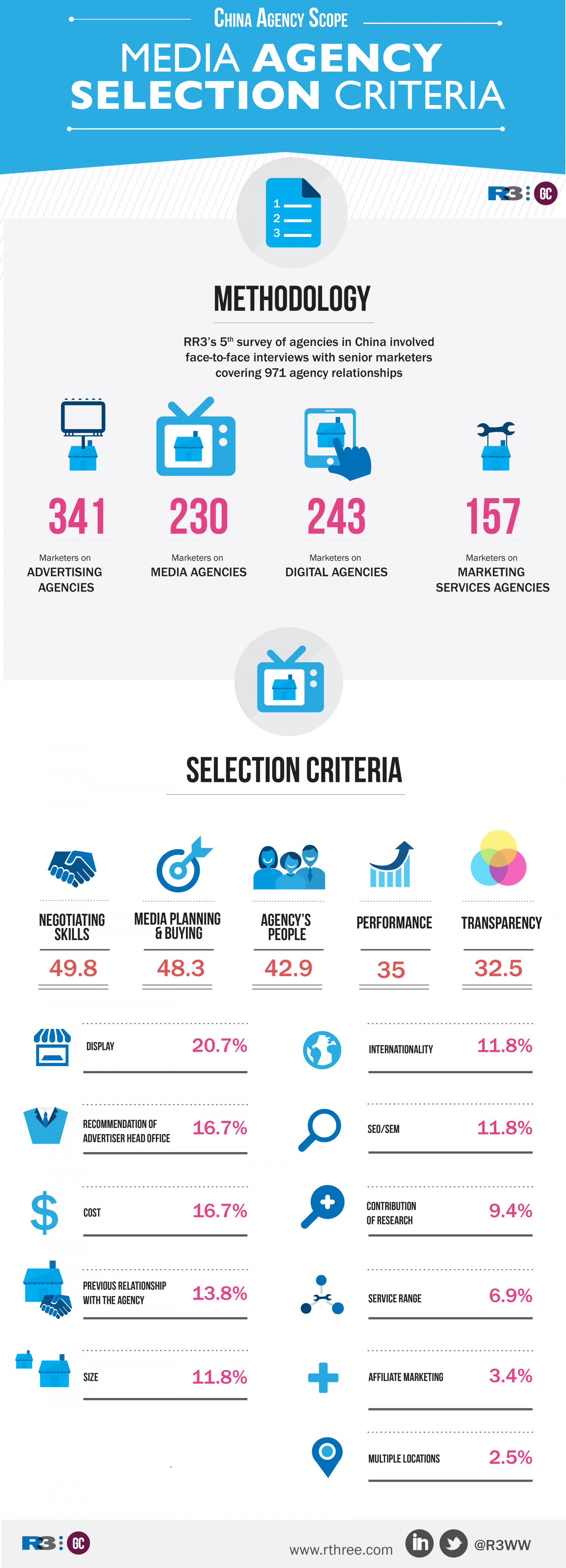 Media Agency Selection criteria in China Infographic