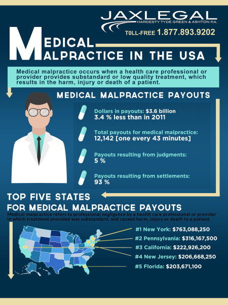 Medical Malpractice in The USA Infographic