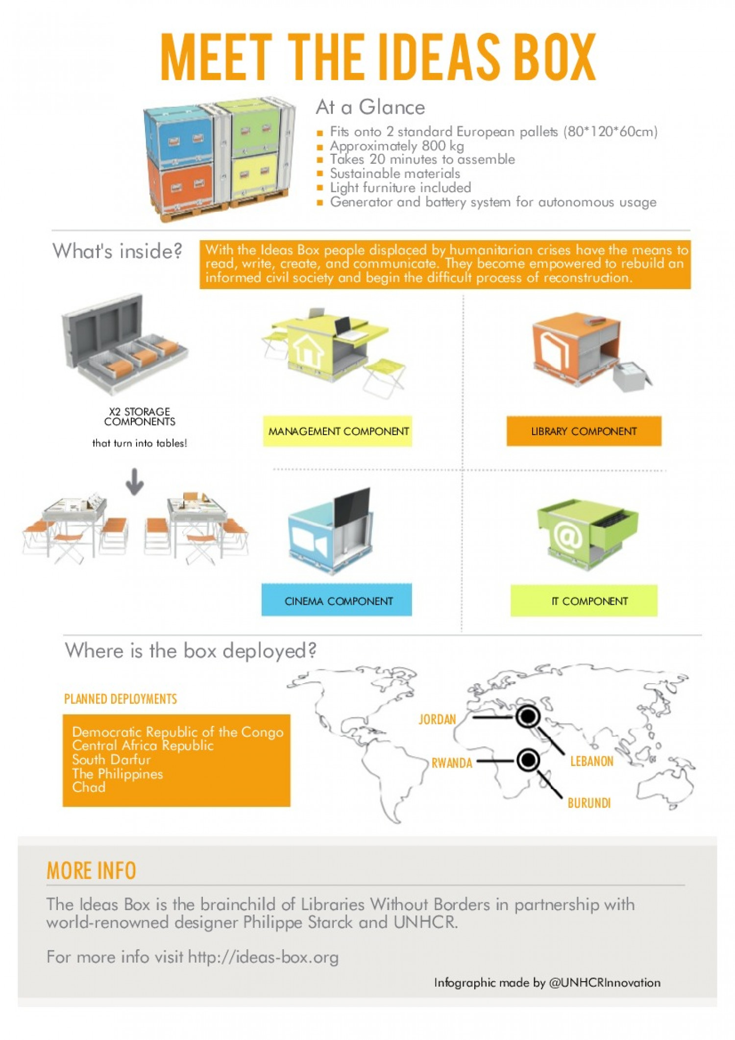 Meet the Ideas Box Infographic