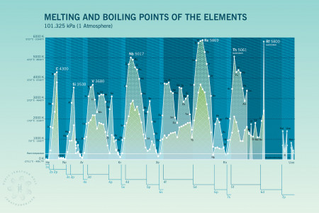 Melting and Boiling Points of the Elements Infographic